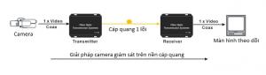 UD-camera-capquang